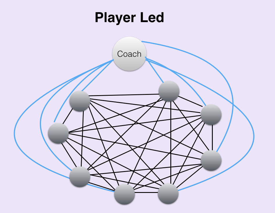 Player Led Video Analysis