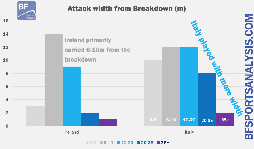 Rugby Analysis Ireland Italy Women's 6 Nations phase play attack width