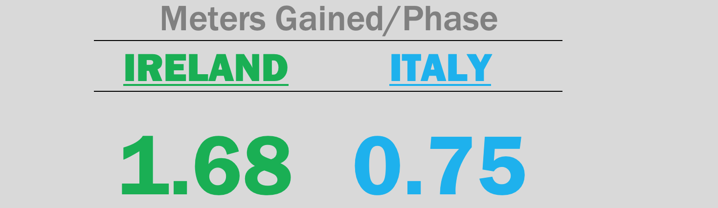 Rugby Analysis Ireland Italy Women's 6 Nations Meters gained