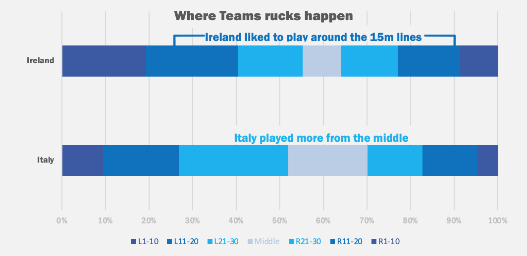 Rugby Analysis Ireland Italy Women's 6 Nations Attack Zones Percentage