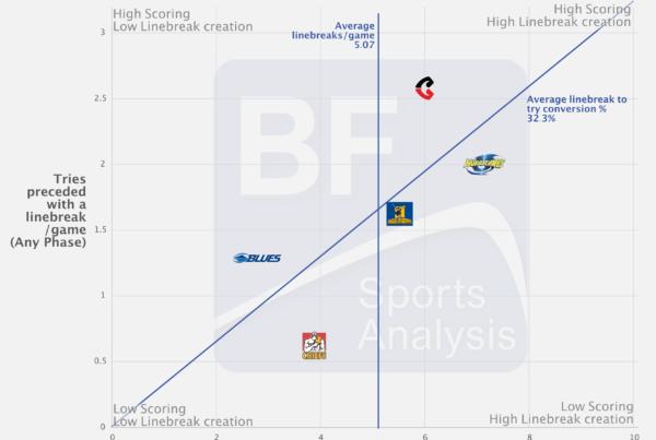Linebreak Analysis of Super Rugby Aotearoa 2020